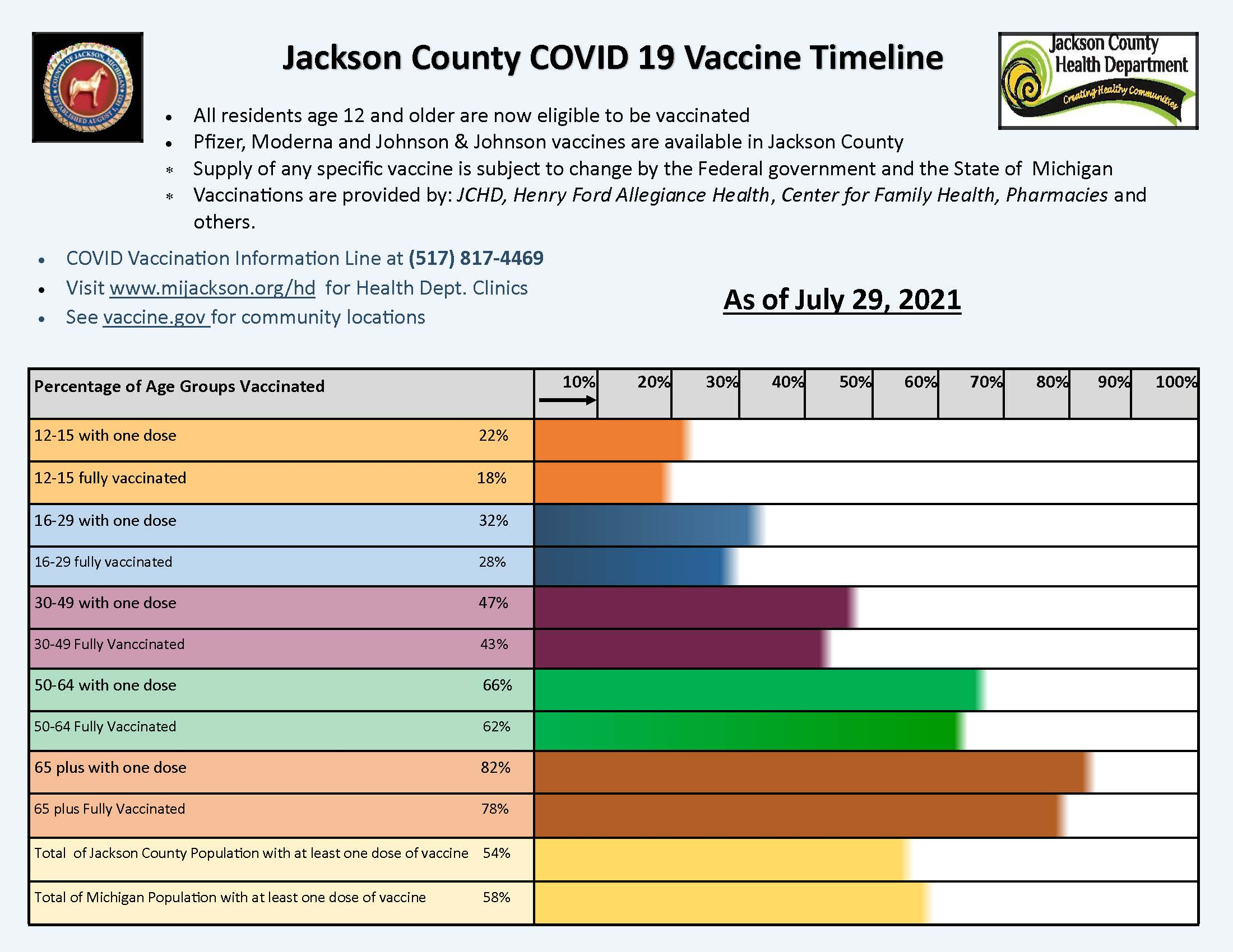 Jackson County Vaccination Timeline Jan 25